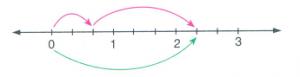 7-sinif-rasyonel-toplama-5